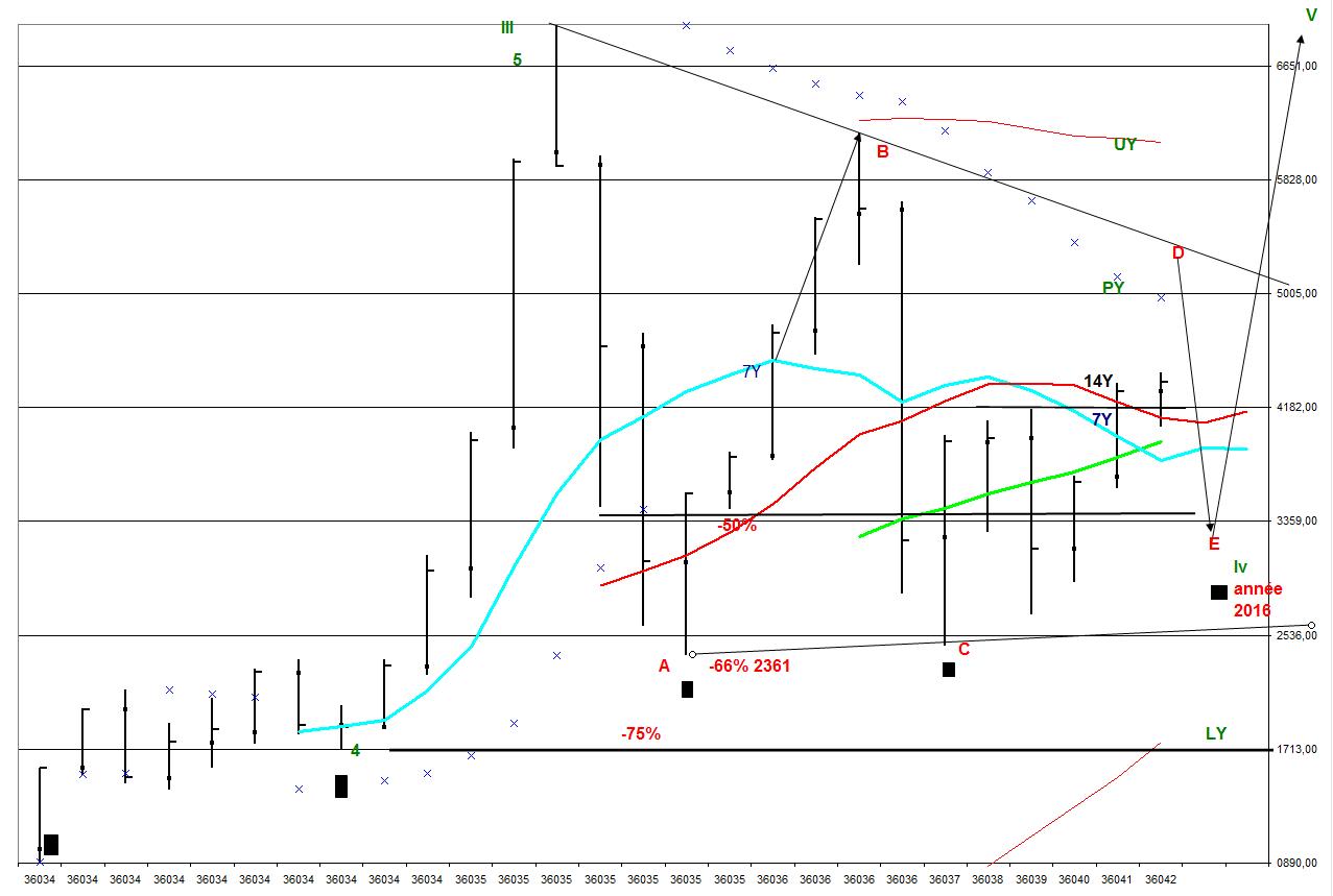 graphe annuel cac40