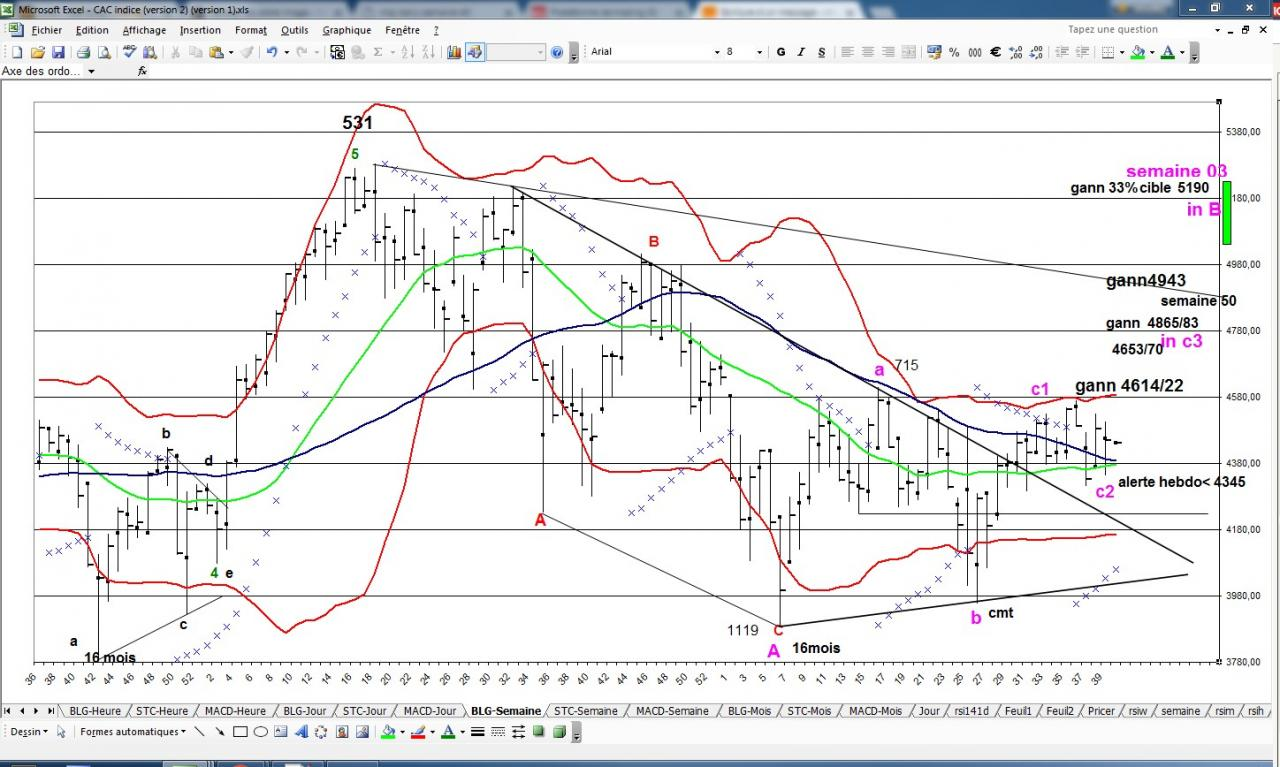 graph week semaine 40